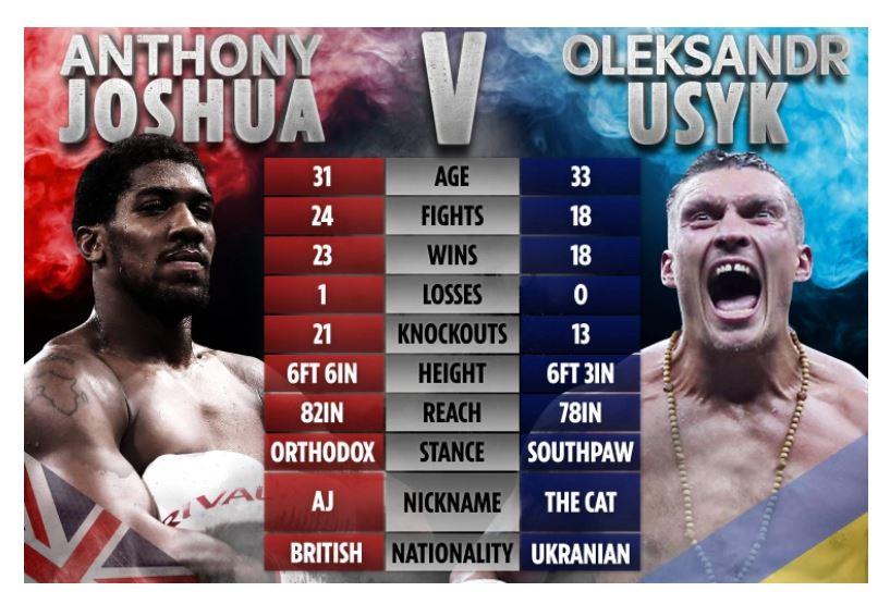 Anthony Joshua vs Usyk Betting