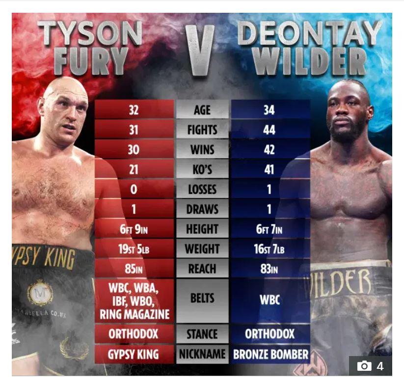 Tyson Fury vs Wilder Betting